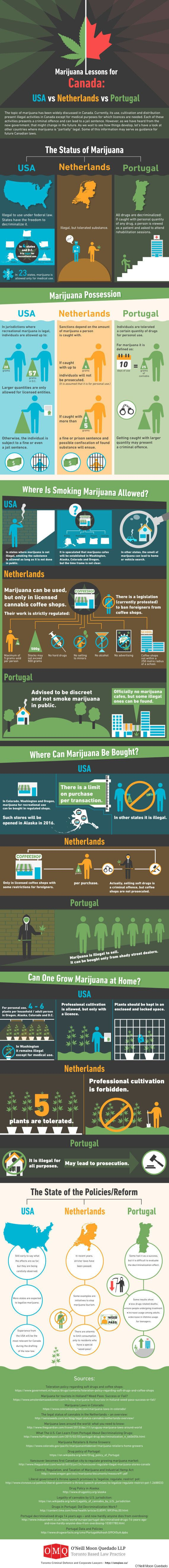 Infographic: Marijuana Lessons For Canada From Holland, Portugal,