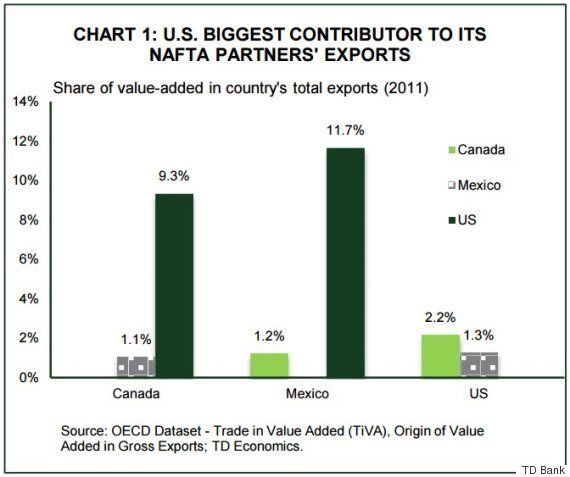Donald Trump And Hillary Clinton's Free Trade Talk Shouldn't Worry Canada Much. Here's