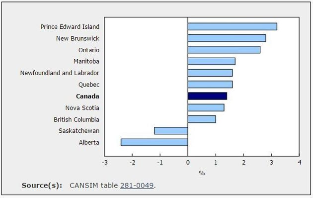 And Canada's Wage-Growth Winner Is .. Prince Edward
