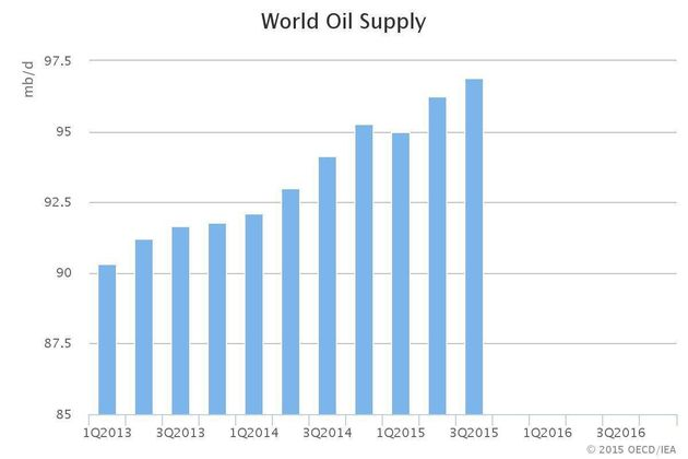 IEA: Global Oil Oversupply Hits Record 3 Billion Barrels, No Letup In