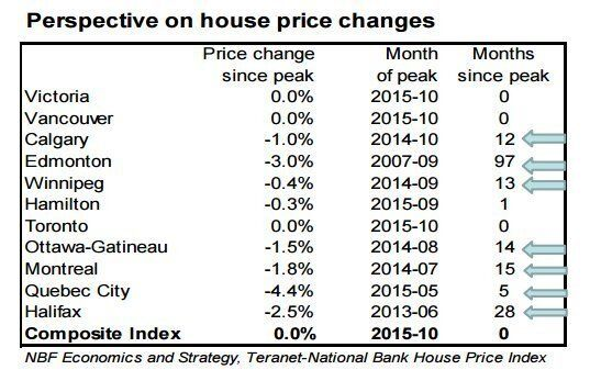 Canada's Housing Slowdown 'Seems To Have Arrived' -- Just Not