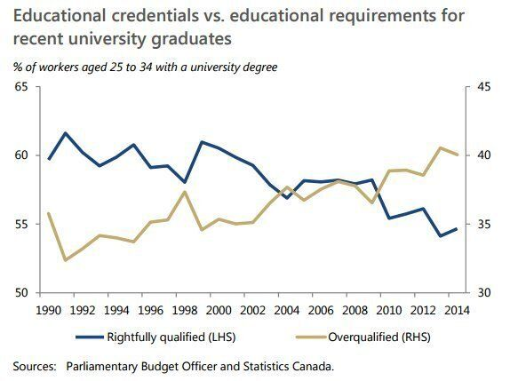 4 In 10 University Grads Now Underemployed, PBO Says, But College Grads' Prospects