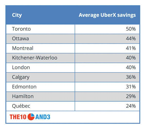 How Much Uber Will Save You In Canadian Cities (And When It Won't Save You