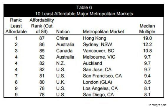 Vancouver's Housing Market Is World's 3rd Most-Unaffordable: