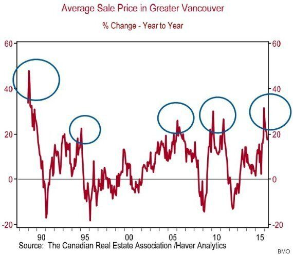 Vancouver Home Prices Were Hotter Back When Billy Joel Was No.