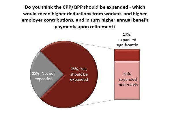 CPP Expansion Would Be 'Devastating,' Business Groups Say. Economists