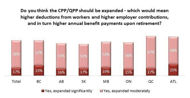 CPP Expansion Has Backing Of Vast Majority of Canadians: