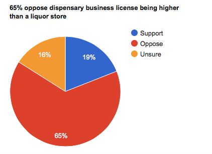 Vancouverites Clearly Don't Support Expensive Dispensary
