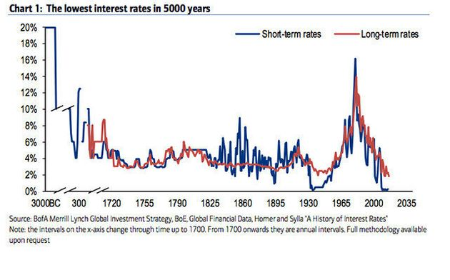 Interest Rates Are The Lowest They've Been In 5,000 Years: Bank Of