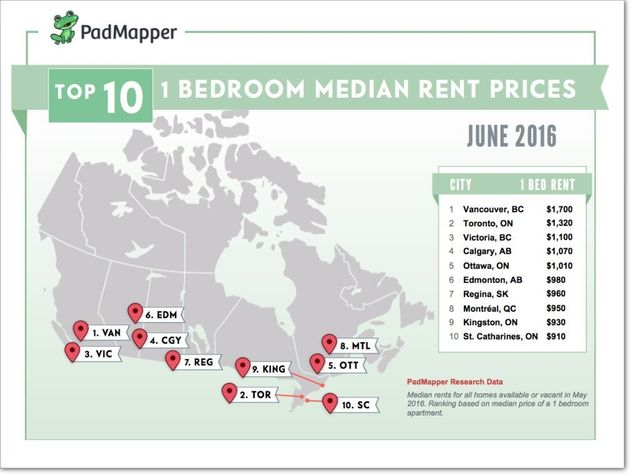 Rental Rates In Canada Are Falling: Here Are The Cheapest And Priciest