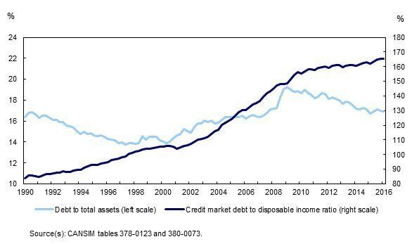 Canadians' Household Debt Avoids A New Record High, For