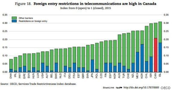 Canadian Telecoms Need Foreign Competition To Lower Prices: