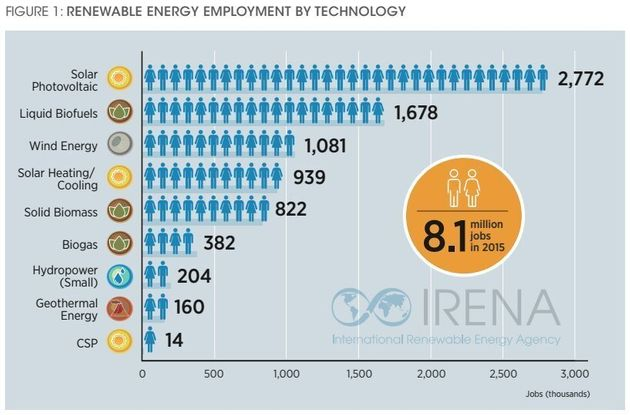 Renewables Now Employ More People Than Oil, But Canada Is Missing In