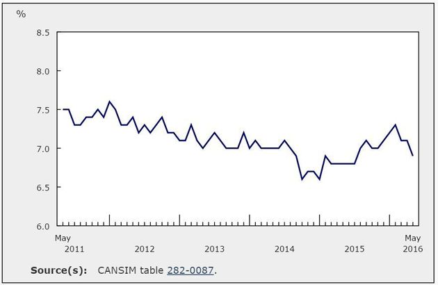 Canada's Unemployment Rate Drops To Lowest In Almost A