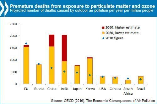 Air Pollution's Cost: Up To 9 Million Lives, $2.6 Trillion Per Year By