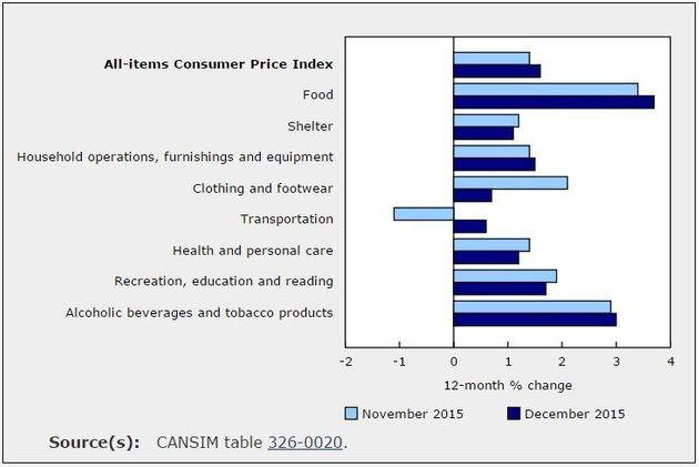 Food Prices Push Canadian Inflation To 1.6% In