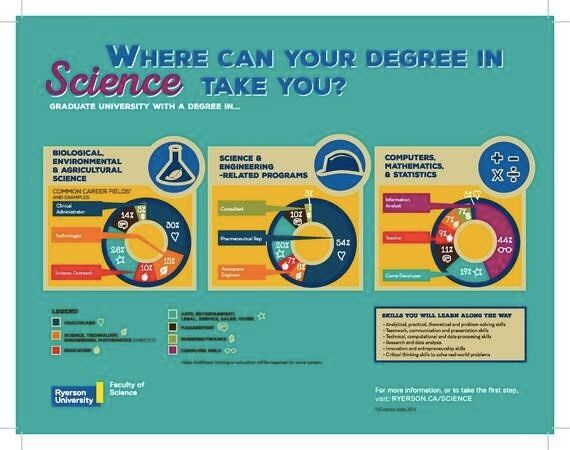 A Degree In STEM Can Land You Your Dream