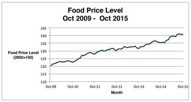Soaring Food Prices Are Eating Your Savings At The Pump, And Then