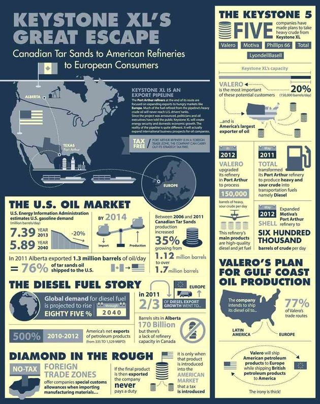 [Infographic] Keystone XL Pipeline Means Less Jobs Than They