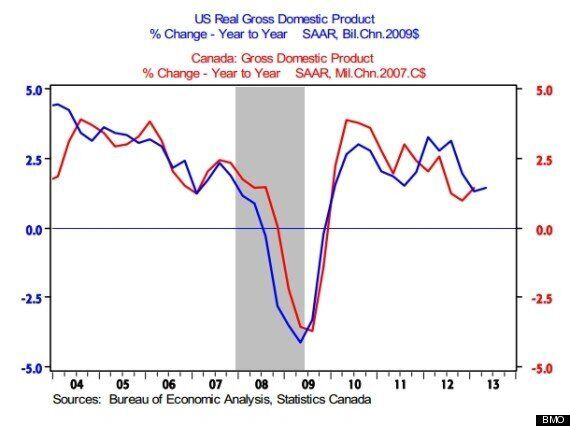 Canadian Economy Did Little Better Than U.S. In Great Recession, Revised Data