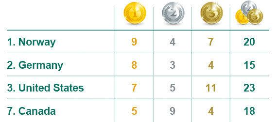 Final Medal Count For Canada Unlikely To Match 2010