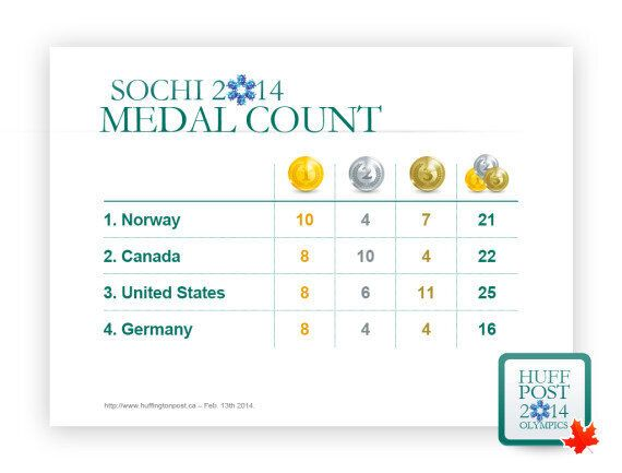 Medal Count For Canada On Day 14 Sees Nation Pass U.S. On
