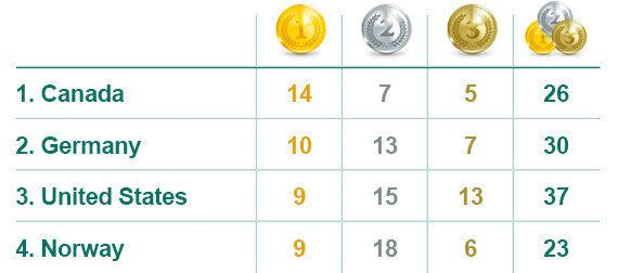 Canada's Medal Count Gets Very Close To Total At 2010