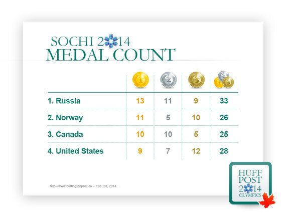 Final Medal Count For Canada In Sochi Just Misses 2010