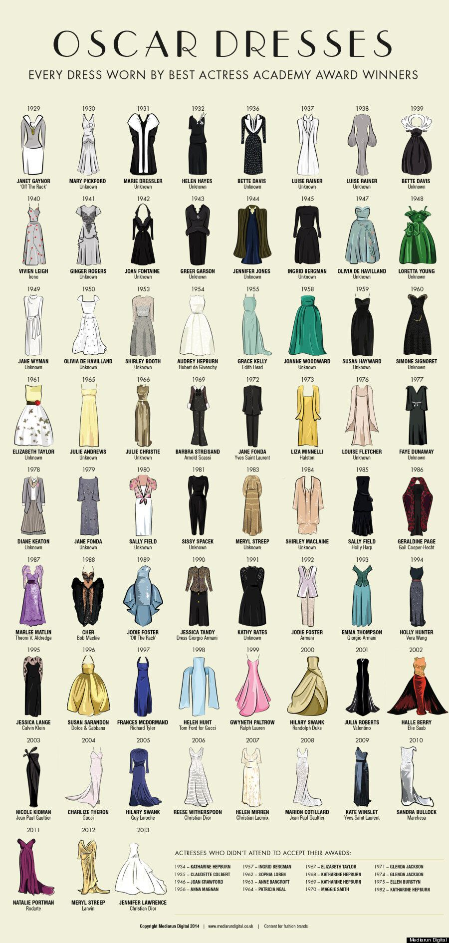 The Only Oscar Dresses Infographic You Will Ever