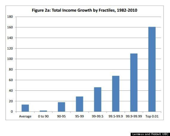 This Chart Pretty Much Says It All About Canada's Income