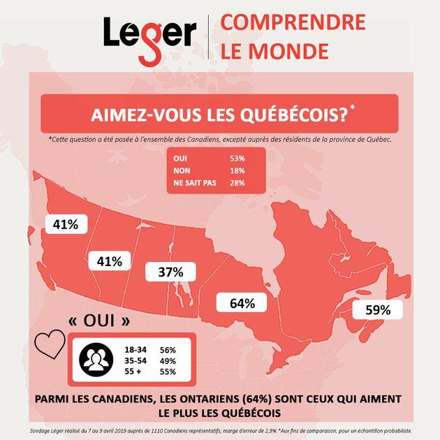 Sondage Léger: est-ce que les Canadiens nous