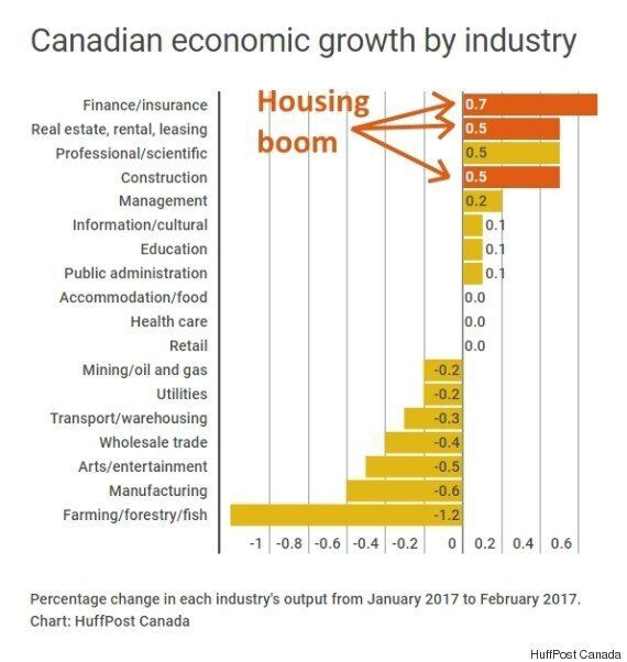 Canada's Economy Is Booming. So Why Is Everyone So