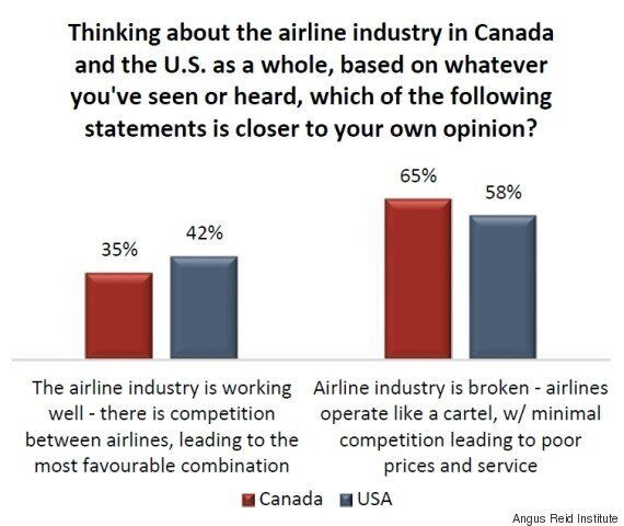 Air Canada, United Rank Lowest In Customer Satisfaction
