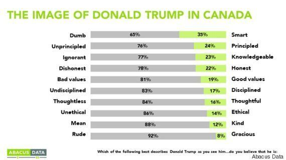 Donald Trump Is The Worst President Ever (According To 39% Of Canadians):