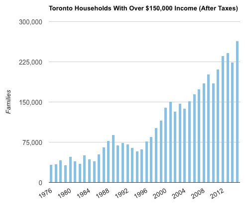 A Surprising Percentage Of Toronto Can Afford Million-Dollar