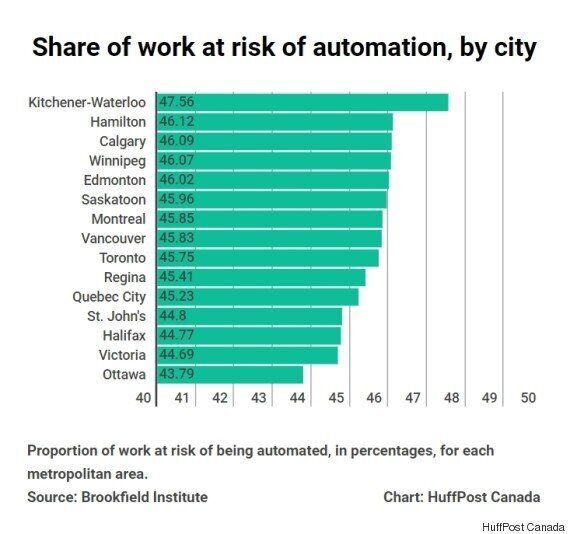 Canadian Cities And Industries Most At Risk From