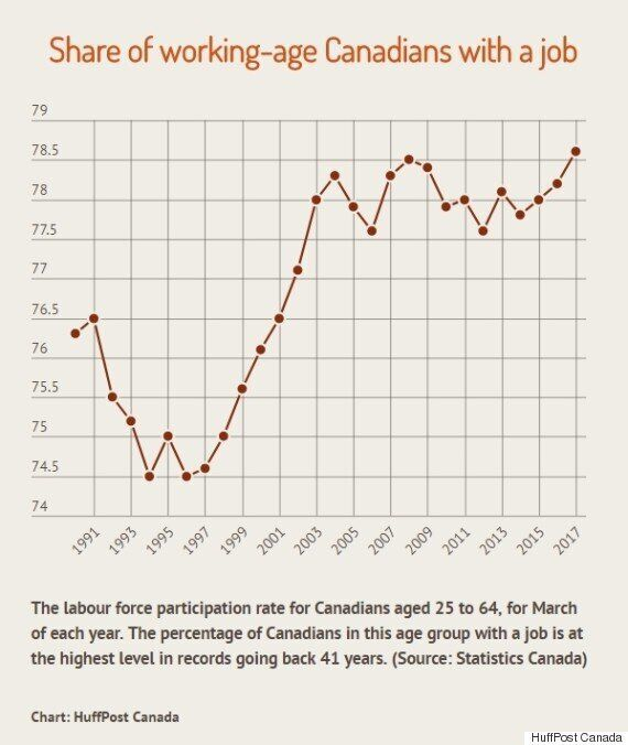 Chart: The Share Of Canadians With A Job Hits A Record