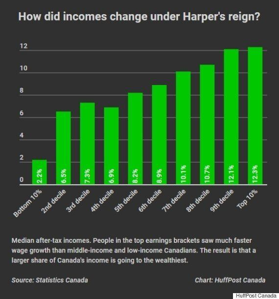 Canada's Income Inequality 'Surged Under Harper':