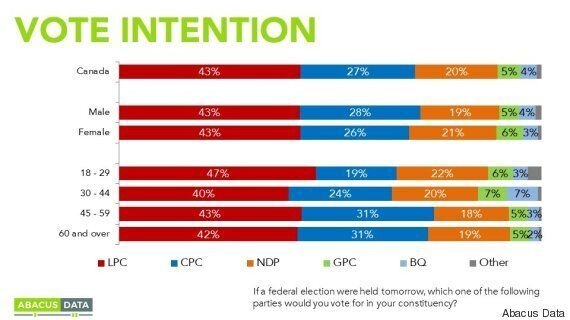 Next Tory Leader Has Work To Do Courting Millennials, Centrist Voters: Abacus Data