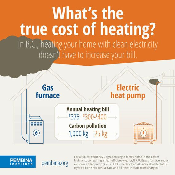 Gas vs. Electricity: The True Cost Of Home Heating In