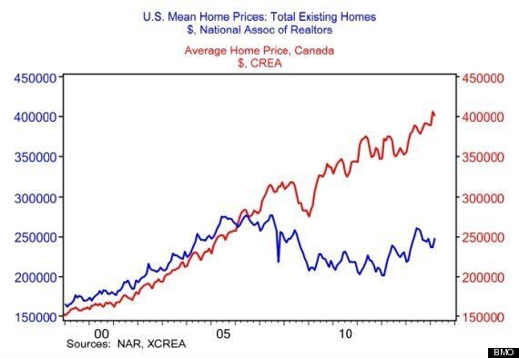 Canada-U.S. House Price Gap Hits A Record High: