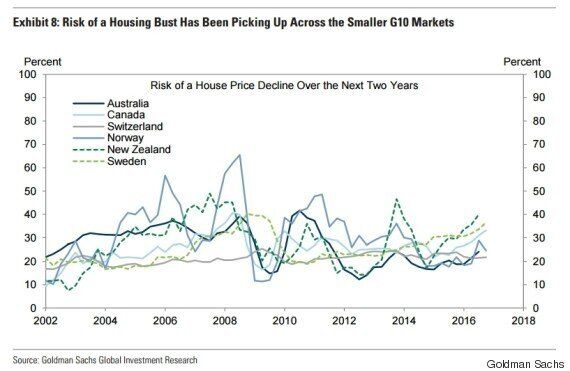 Canada's Housing Market Has 30% Chance Of Busting Out: Goldman
