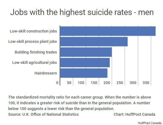 The Jobs With The Highest And Lowest Suicide