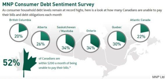 More Than Half Of Canadians Are $200 Away From Insolvency: