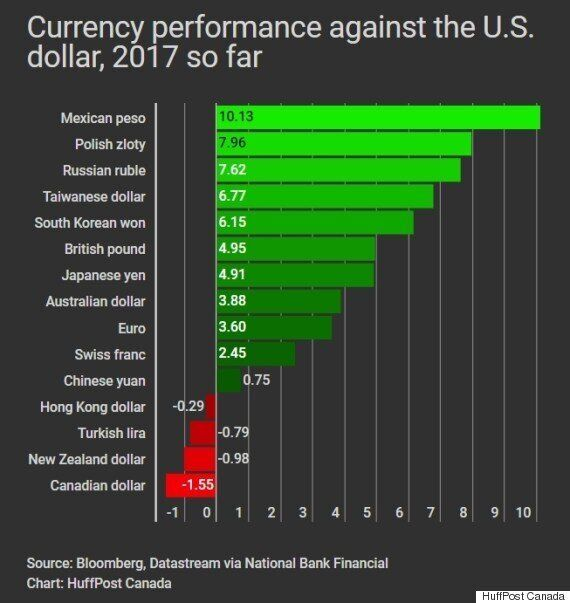 'Ugly Duckling' Canadian Dollar Is Worst-Performing Currency Of 2017 So