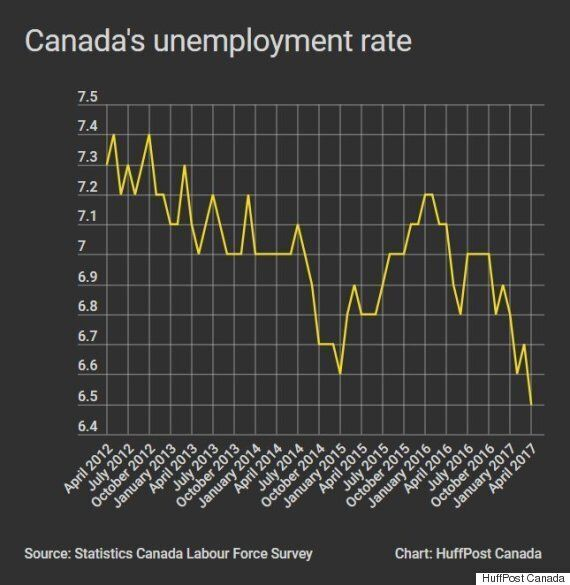 Canada's Jobless Rate Lowest In 9 Years As Youth Leave
