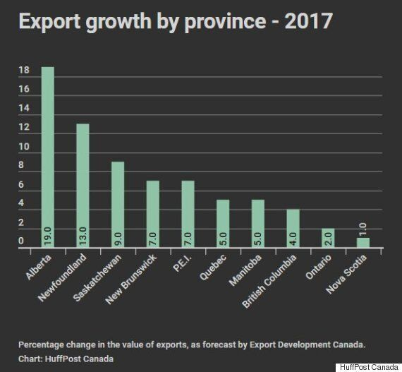 Trump Who? EDC Doubles Canada's Export Growth