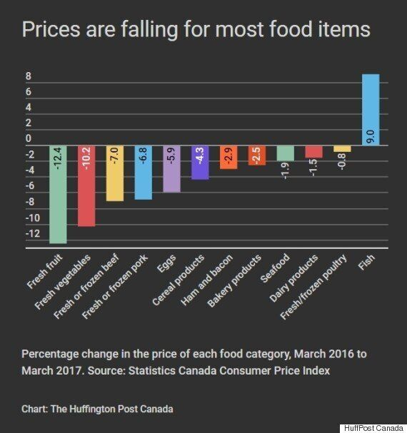 Look How Far Food Prices Have Fallen In