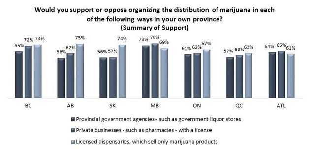 Canadians Support Marijuana Bill But Believe It Won't Prevent Youth From Accessing Pot: