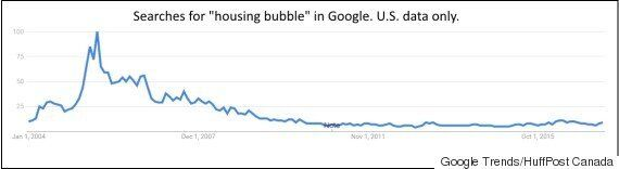 Spike In Canadian 'Housing Bubble' Searches A Sign It May Be